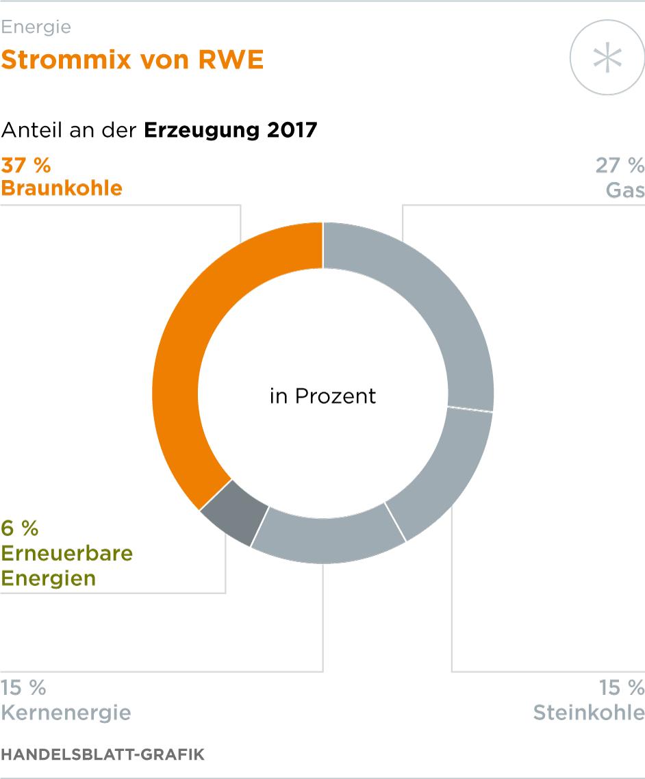 Hambacher Forst Mehr Als Nur Ein Streit Um Braunkohle