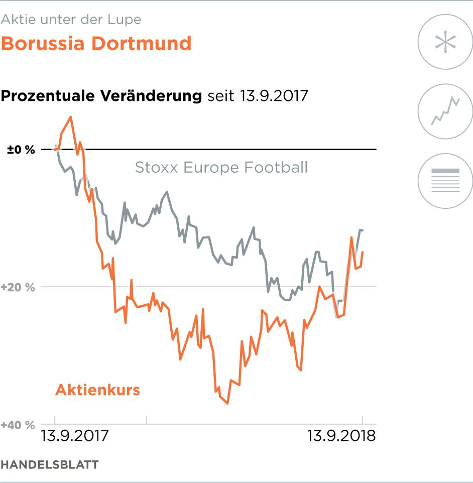 Borussia Dortmund Für Die Bvb Aktie Gibt Es Neue Hoffnung