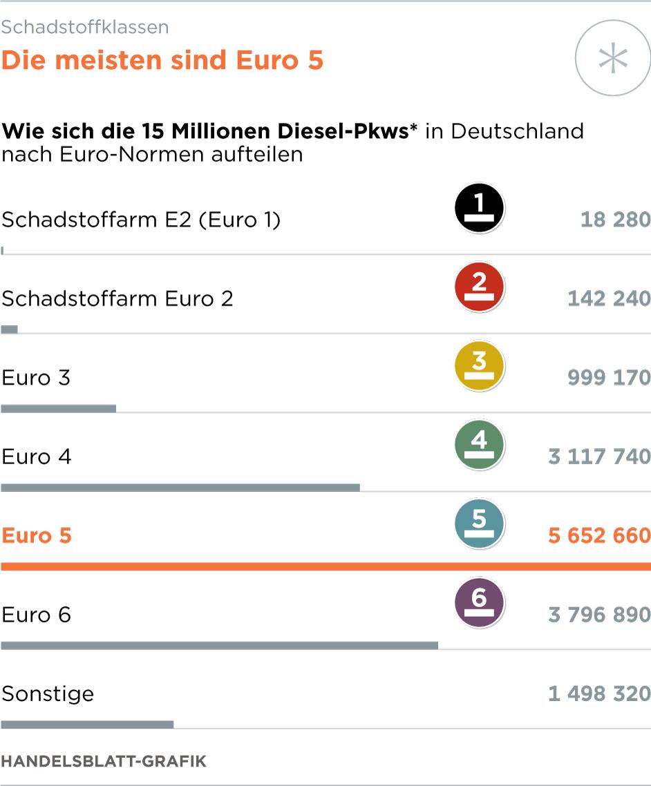 Deutschland - Kfz-Gewerbe hält Diesel-Nachrüstungen für schnell umsetzbar