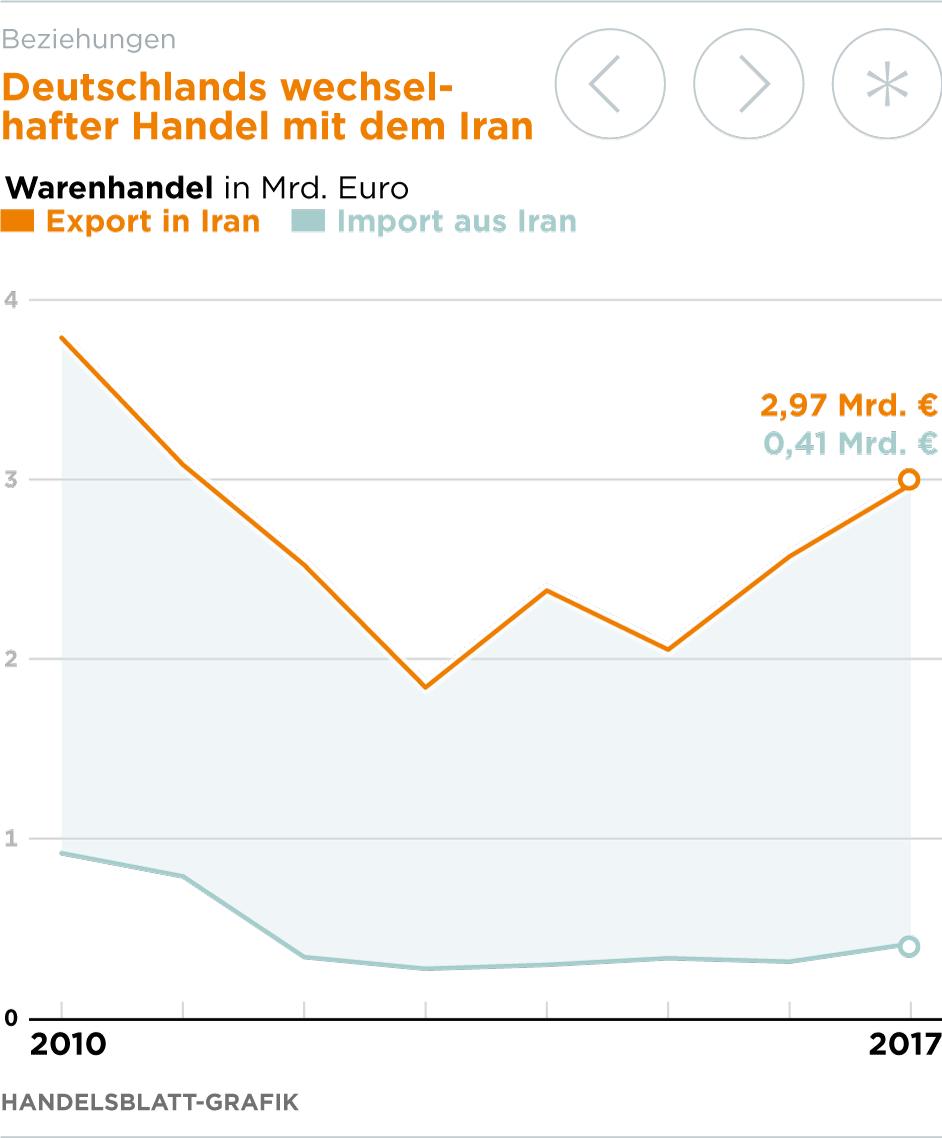 Us Sanktionen Banken Legen Iran Geschäft Lahm