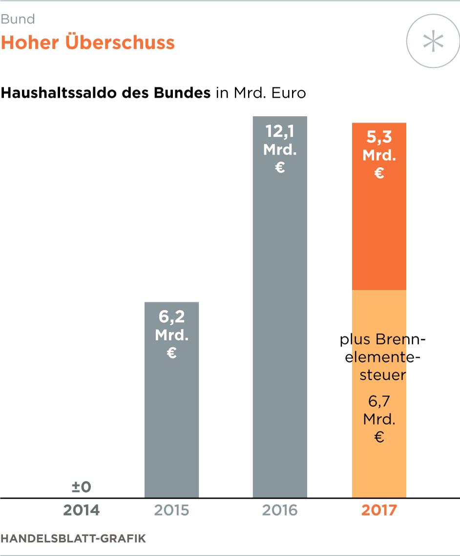 Haushalt - Bund macht Milliarden-Überschuss durch höhere Steuereinnahmen