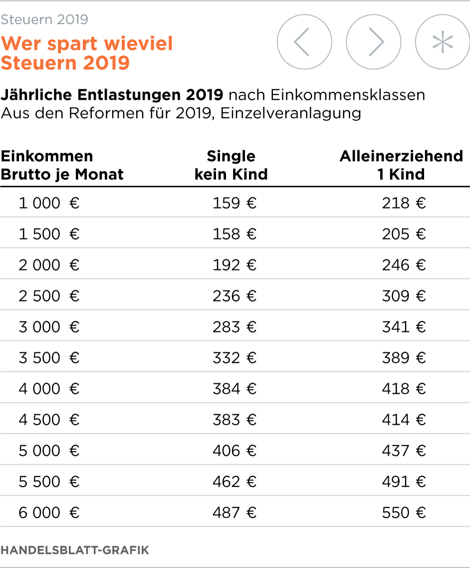 steuern arbeitnehmer m ssen 2019 weniger steuern zahlen. Black Bedroom Furniture Sets. Home Design Ideas