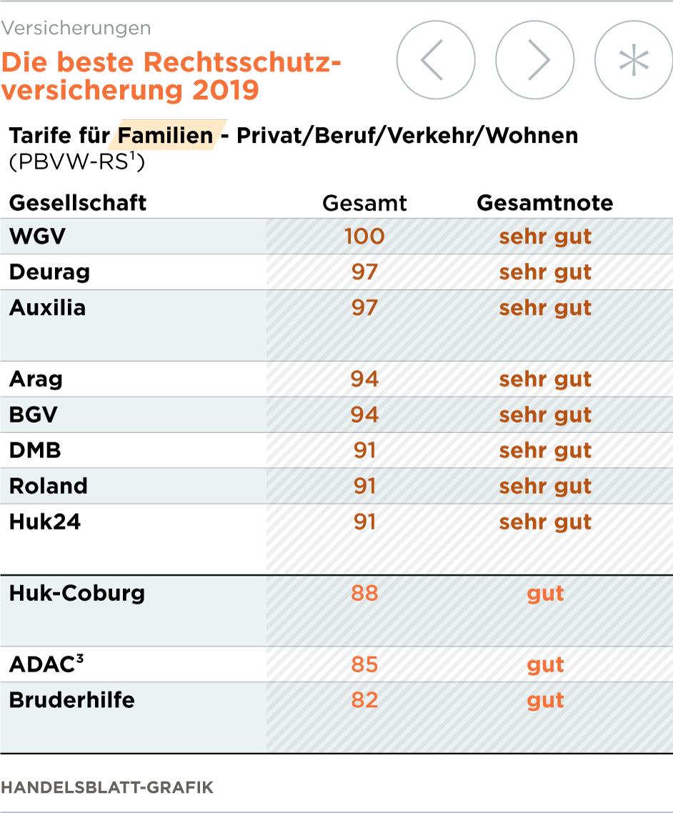 wgv versicherung friedrichshafen