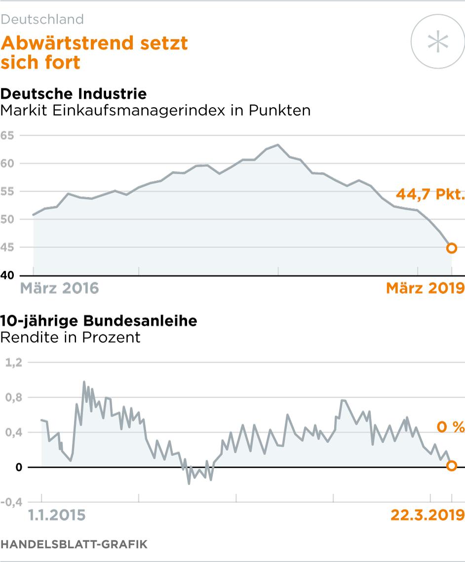 Dax stürzt plötzlich ab – Rezessionsangst kehrt zurück