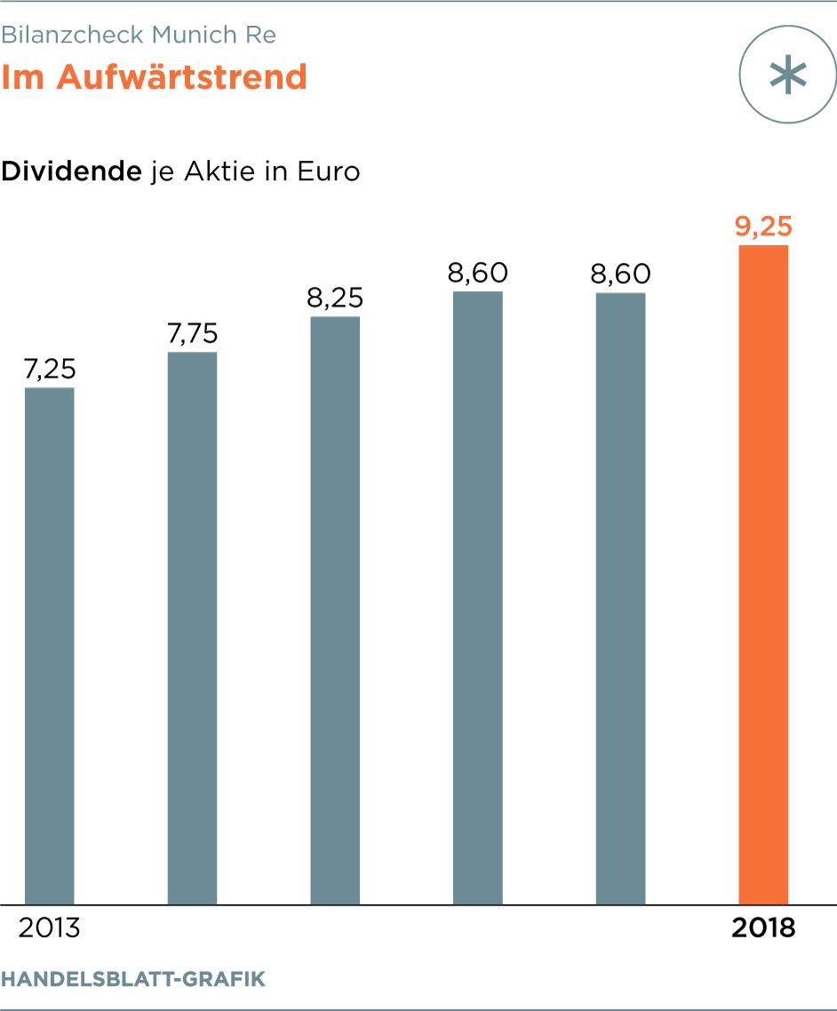welche deutsche aktie zahlt die höchste dividende