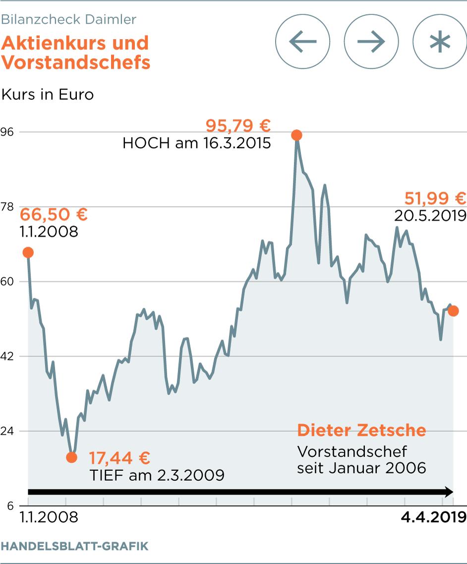 Daimlers Bilanzcheck Auf Die Rekordfahrt Folgt Der Abwartstrend