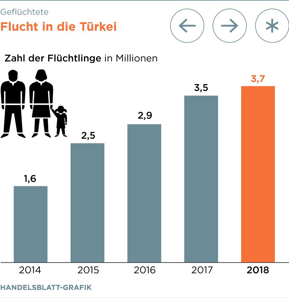 Die Kosten der Flüchtlingskrise – eine Zusammenfassung