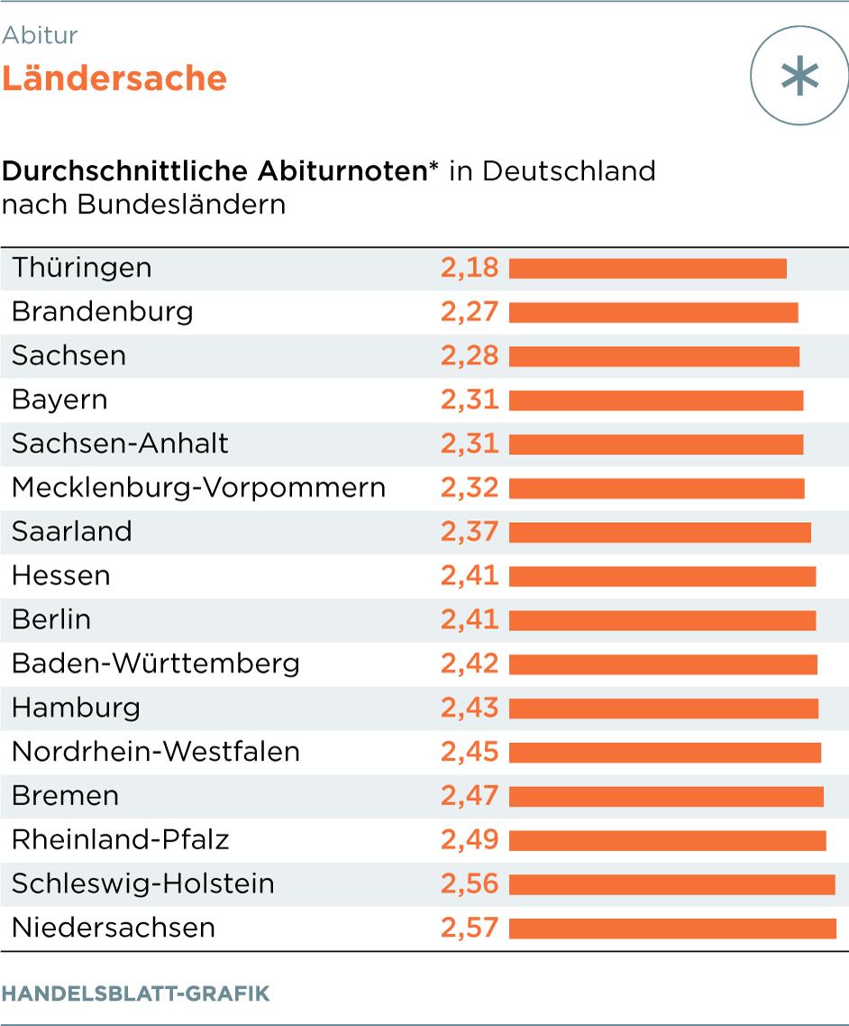 Bestes Abitur Deutschland