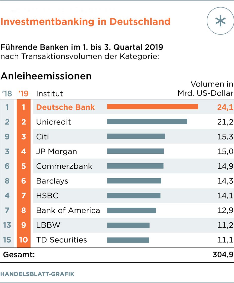 Investmentbanking deutschland pair trade finder forex