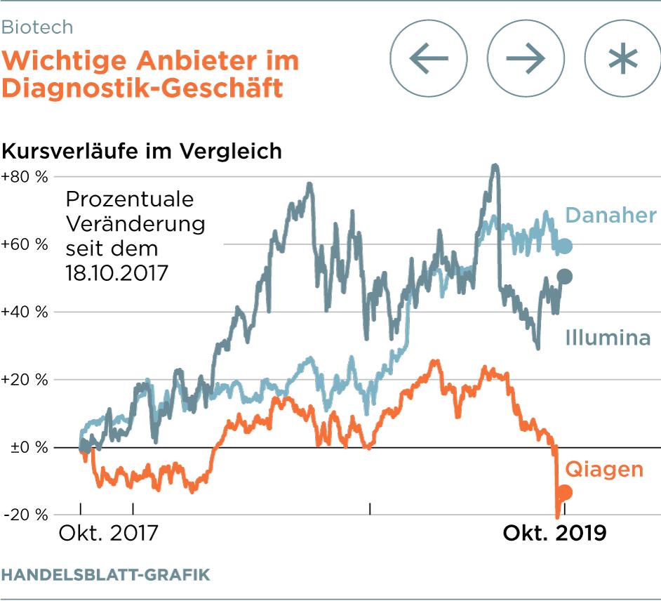 qiagen aktie euro