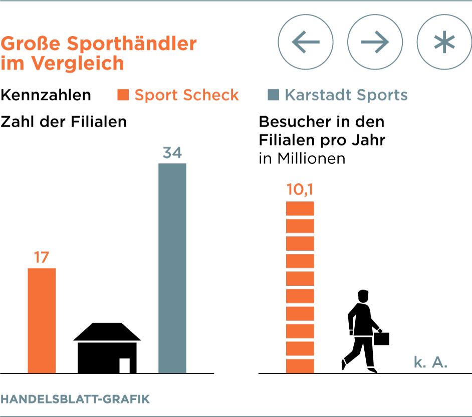 Galeria Karstadt Kaufhof Ubernimmt Sport Scheck