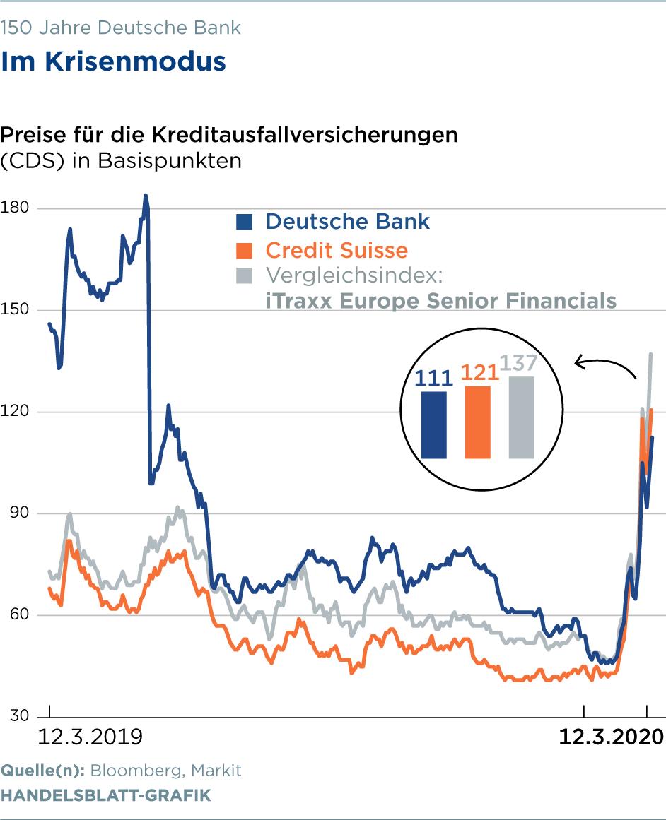 Deutsche Bank Coronavirus Macht Den Umbau Kompliziert