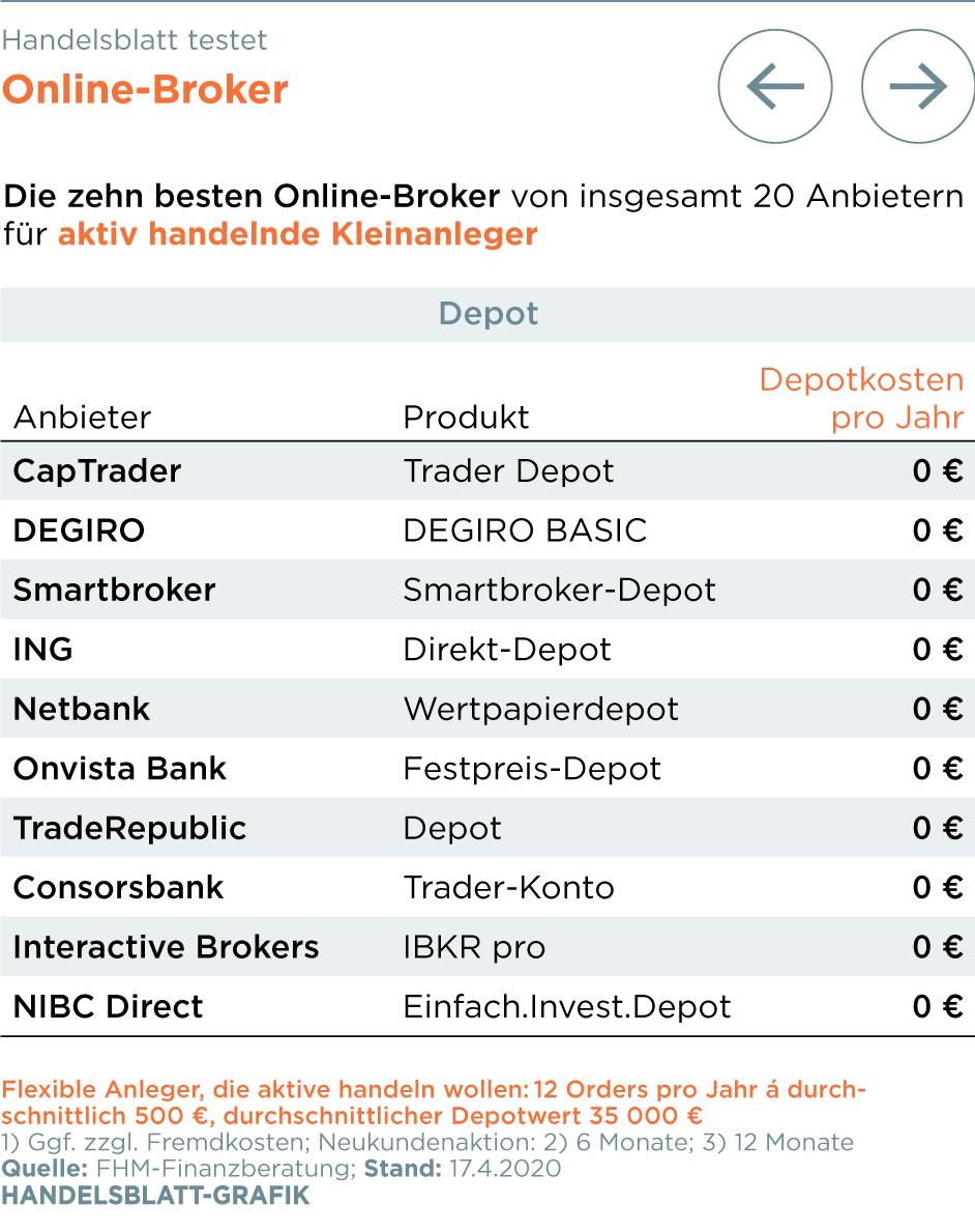 handelsblatt bester online broker 2021 optionen handeln für einsteiger