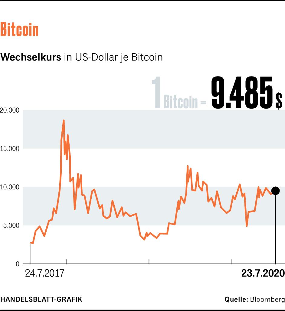 Welche kryptowährung in 2021 forbes zu investieren