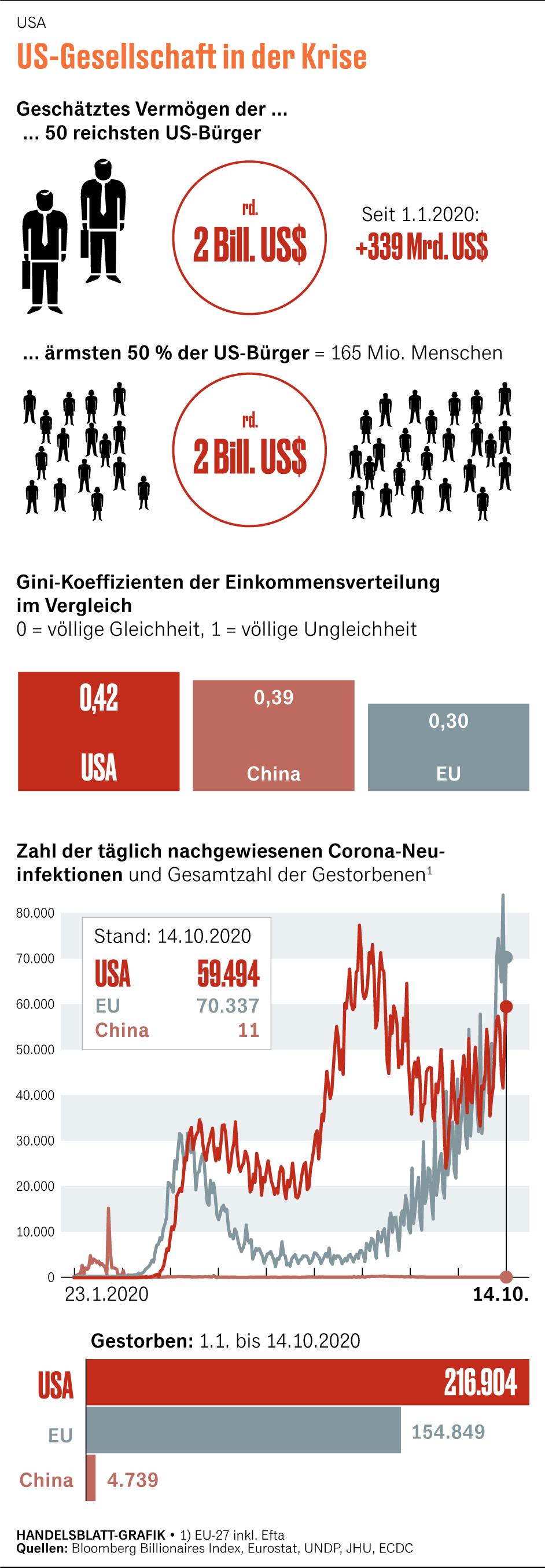 Wie kann man in deutschland viel geld verdienen mit 14 ausgeben