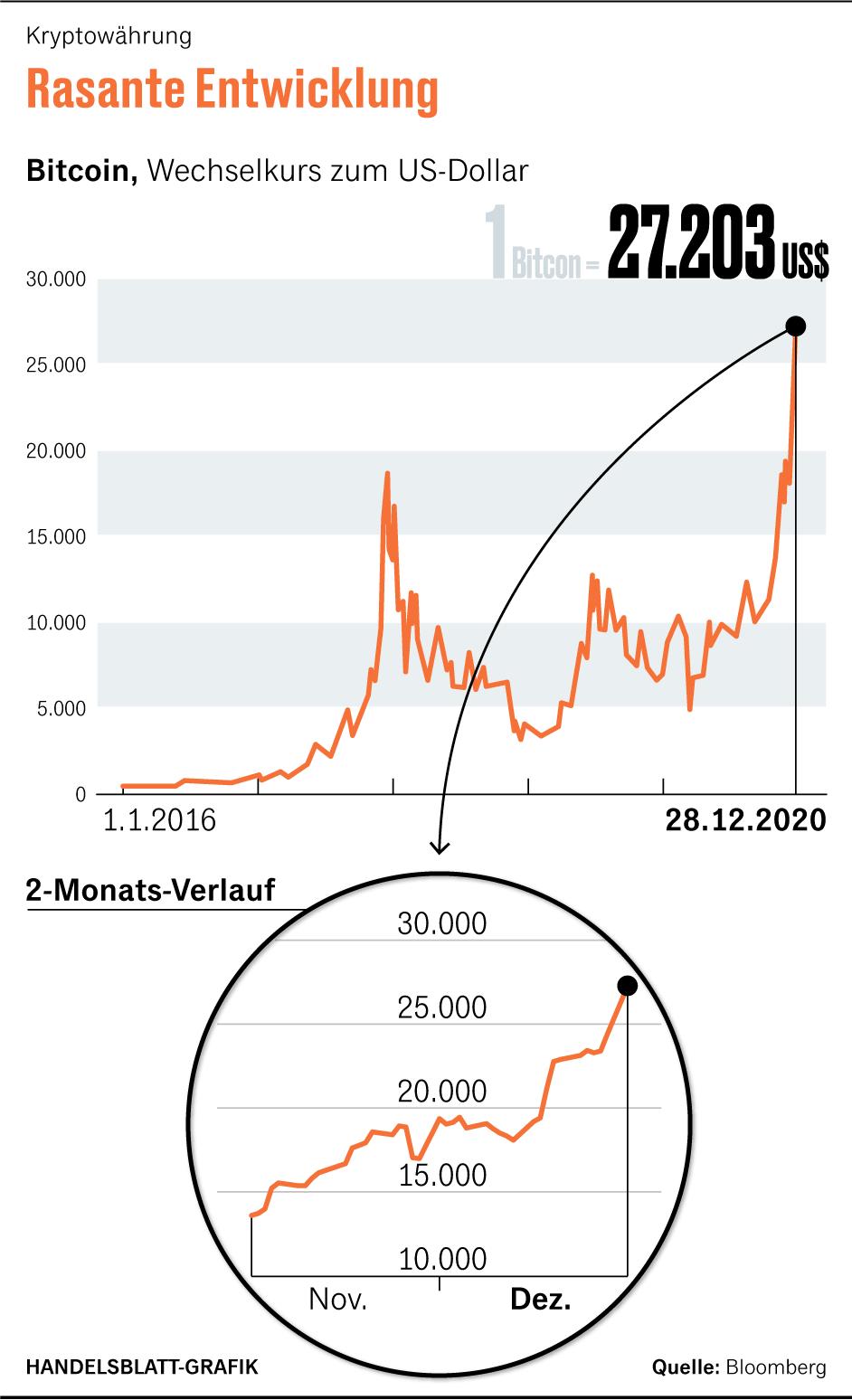 lohnt sich bitcoin 2021 der handel mit binären optionen signalisiert eine kostenlose testversion