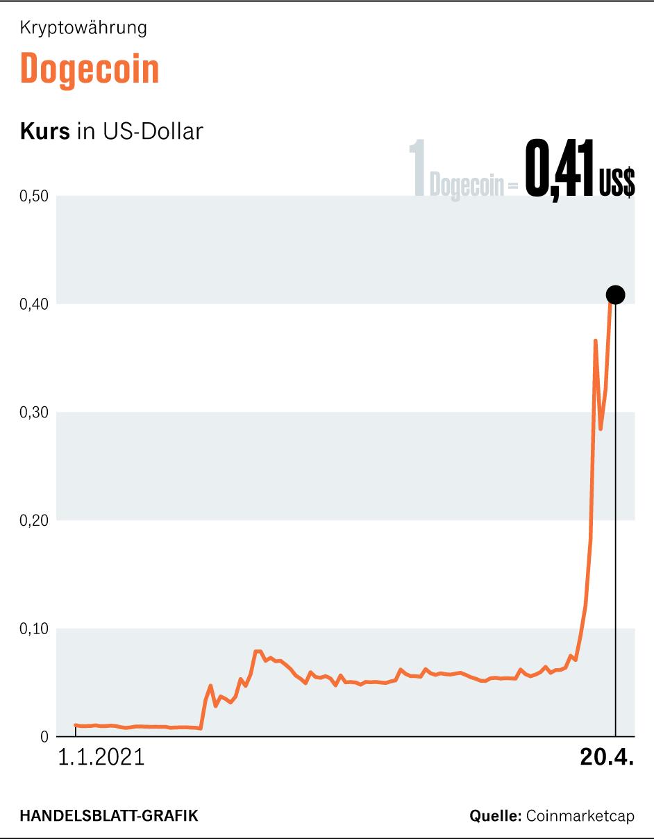 Sollte ich in DoDecoin 2021 April investieren?