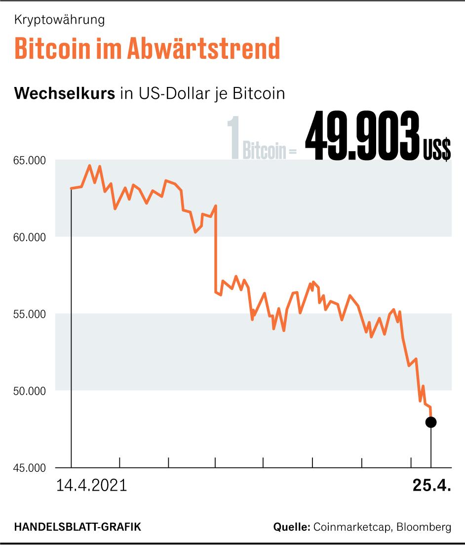 5 gründe nicht in bitcoin zu investieren société générale emittiert neue aktienanleihen
