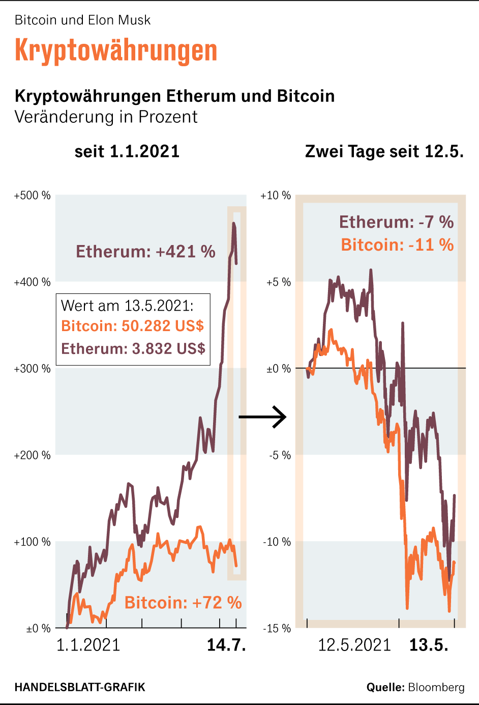 Welches Datum hat Tesla in Bitcoin investiert?