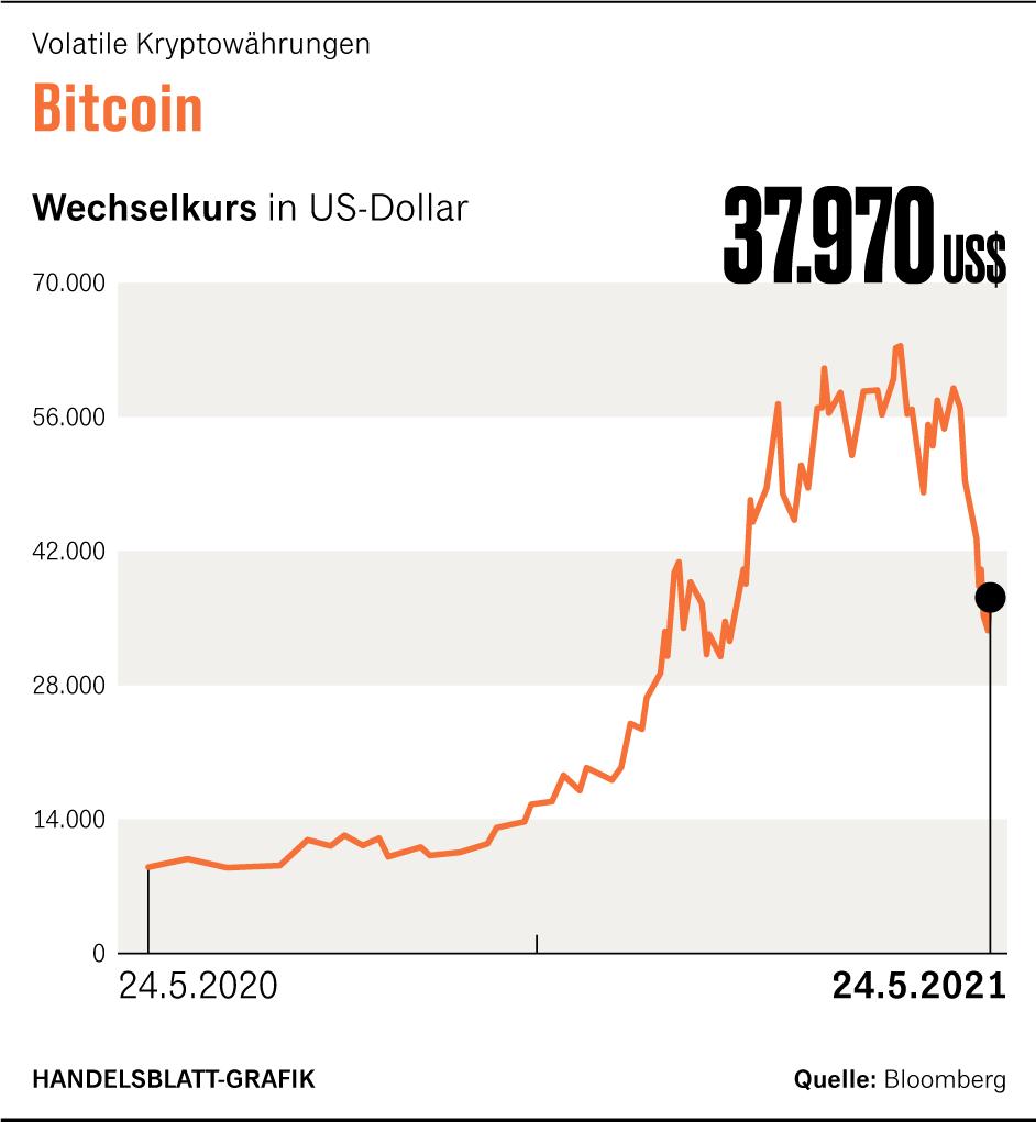 wie man bitcoins in echtes geld verwandelt neue unternehmen investieren in bitcoin