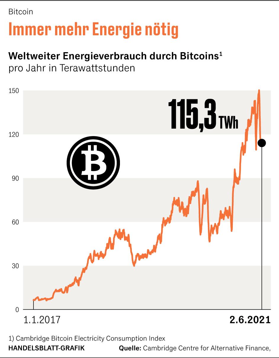 Kryptowahrungen, die weniger als 1 von Bitcoin-Energie verwenden