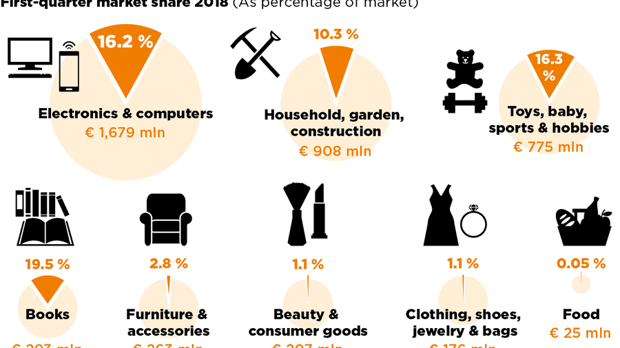 E-commerce: How Amazon is steamrolling Germany's retail market