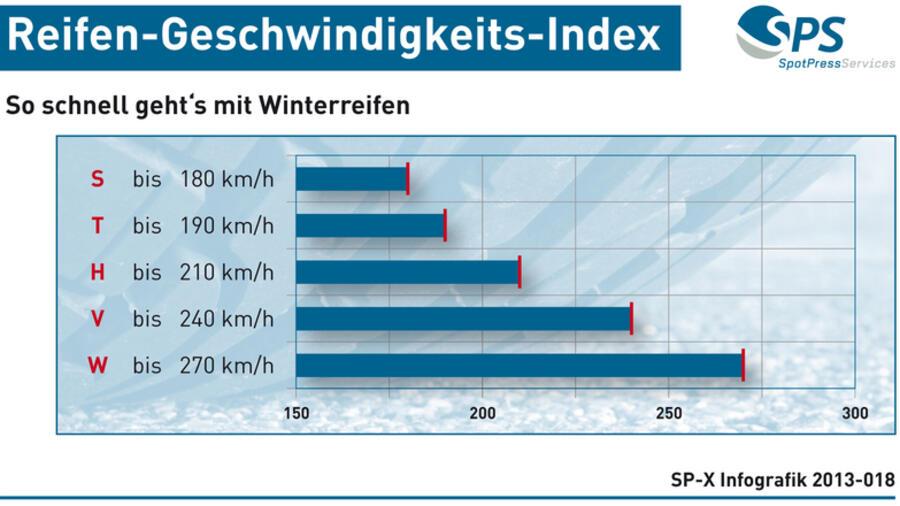 Geschwindigkeits Index So Schnell Geht Es Mit Winterreifen