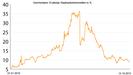 Staatsanleihen : So befeuerte die Krise die Renditen