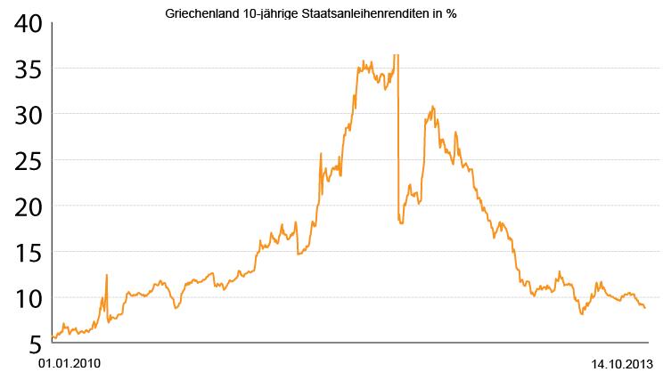 Der schwärzeste Tag, den Griechenland im Zuge der Staatsschuldenkrise zu verkraften hatte, war der 9. Januar 2012. An diesem Tag hatten die Renditen für zehnjährige Staatsanleihen mit 35,58 Prozent ihren Höhepunkt erreicht. In anderen Worten: Anleger wollten an diesem Tag einen nie dagewesenen Risikoaufschlag auf die griechischen Papiere. Die Furcht eines Staatsbankrotts war allgegenwärtig. Kurz darauf, im März 2012, kam der Schuldenschnitt. Private Gläubiger verzichteten freiwillig auf 50 Prozent ihrer Forderungen oder 100 Milliarden Euro. Den Kurs der langlaufenden Bonds hatte diese Neuigkeit aber nur kurz beruhigt. Kontinuierlich nach unten ging es erst, nachdem EZB-Chef Mario Draghi am 26. Juli 2012 intervenierte: Er werde alles tun, um den Euro zu retten. Dennoch ist das Vertrauen der Anleger noch nicht vollends zurückgekehrt. Sich langfristig Geld zu leihen kostet heute rund drei Prozentpunkte als zum Jahresbeginn 2010 - ein Vierteljahr bevor Griechenland die ersten europäischen Hilfsgelder in Anspruch nehmen musste.