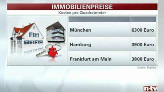 preis anzeige immoscout
