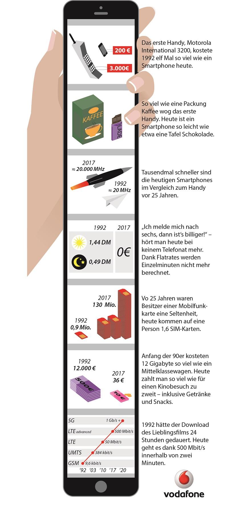 25 Jahre Handy in Deutschland: Raus aus der kommunikativen Steinzeit