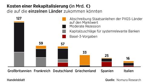http://www.handelsblatt.com/images/kosten-einer-rekapitalisierung/4736528/3-format3.jpg