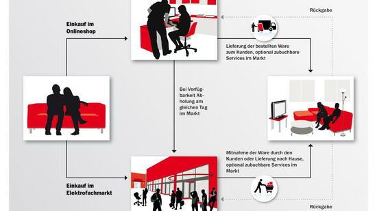 media markt online shop im test vorteile bei der garantie. Black Bedroom Furniture Sets. Home Design Ideas