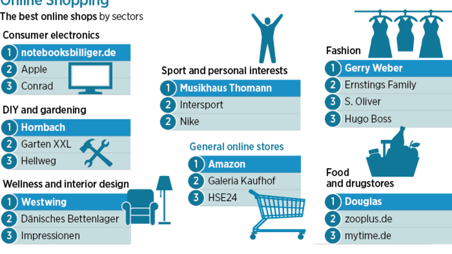 E-Commerce: How to Beat Amazon