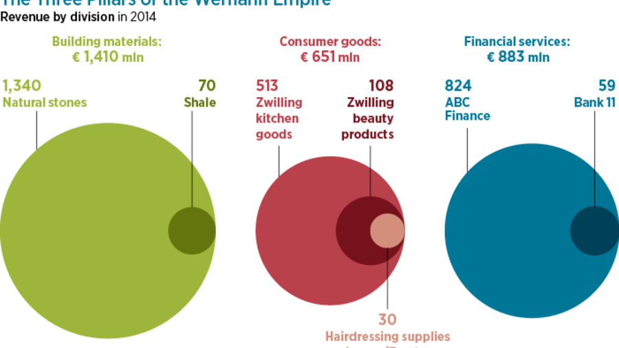 Entrepreneurial Family: The Werhahn Dynasty