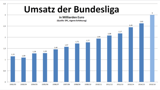 Umsatz Bundesliga