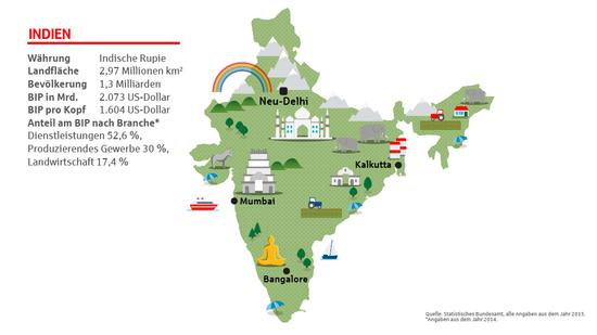 Fakten über Indien